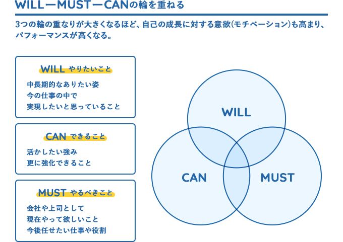 Will-Must-Canの輪